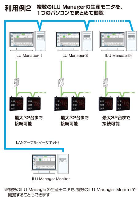 生産管理表示器[データ収集ソフト-ILU            Manager(マネージャー)]